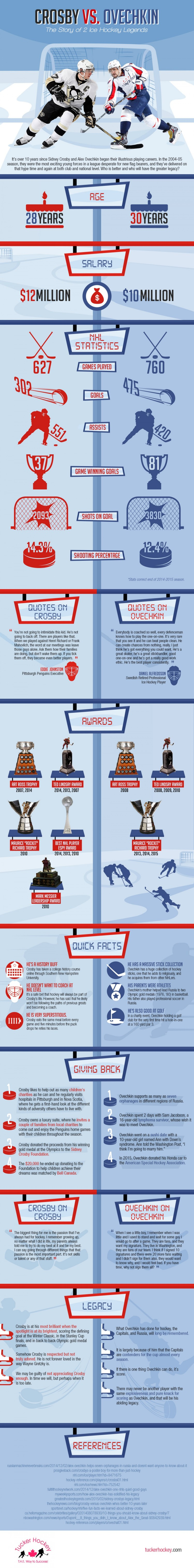 crosby-vs-ovechkin-the-story-of-2-ice-hockey-legends_Infographics